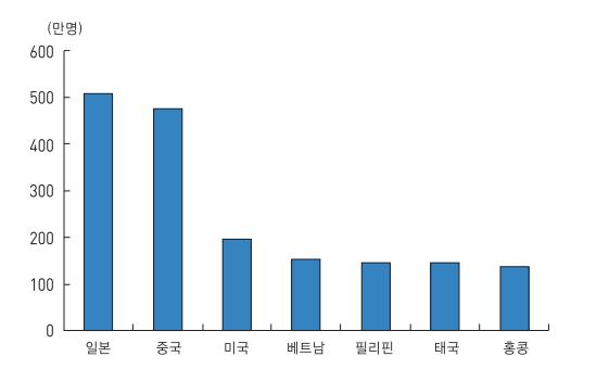 한국인 해외 관광 나라 순위표