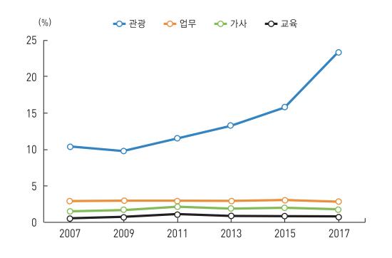 한국인 해외여행 목적