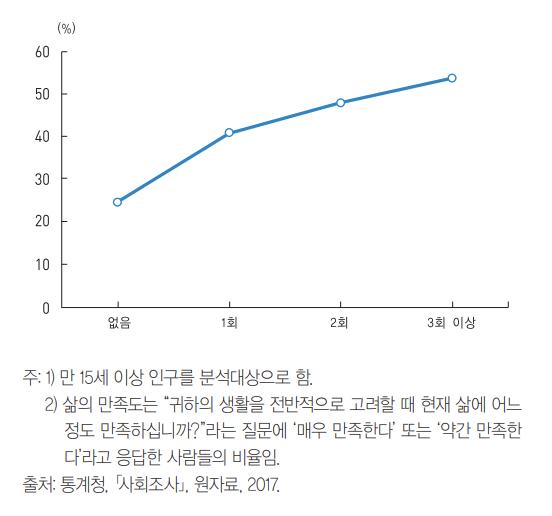 한국인 1인당 해외경험 수
